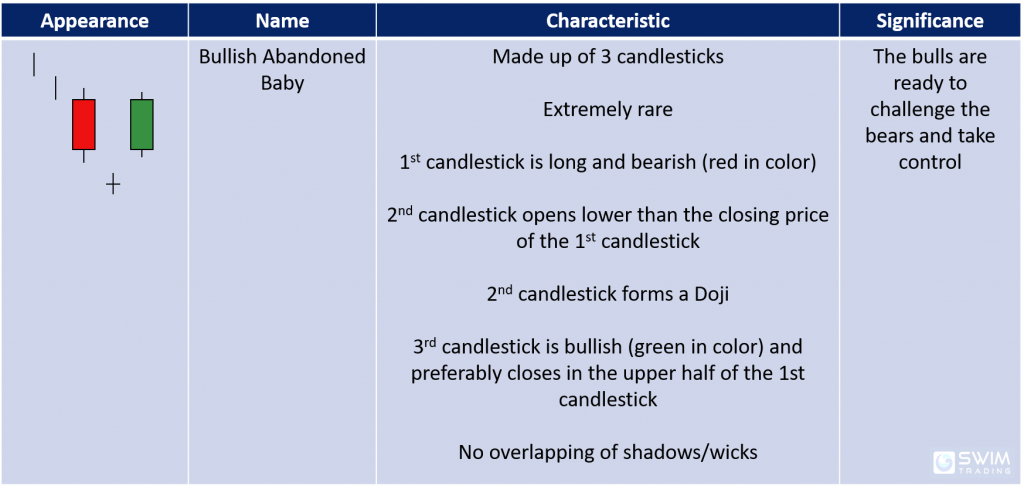 bullish abandoned baby candlestick pattern appearance name characteristics significance