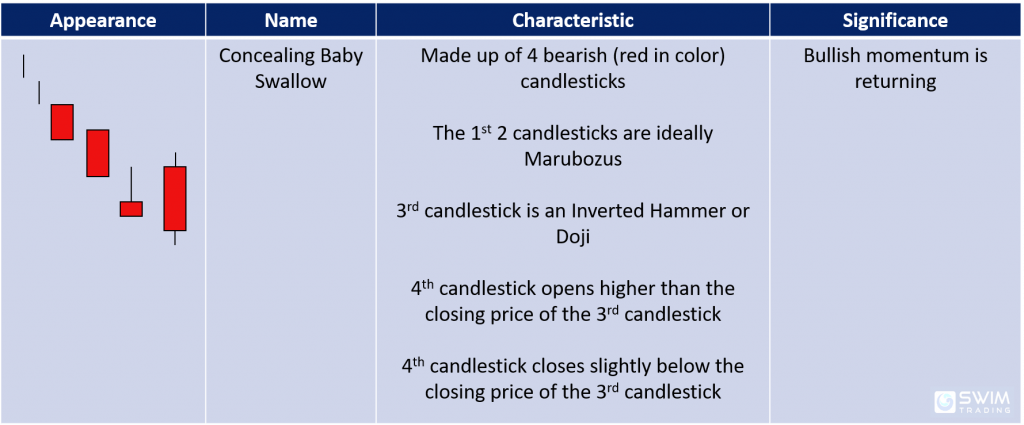 concealing baby swallow candlestick pattern appearance name characteristics significance