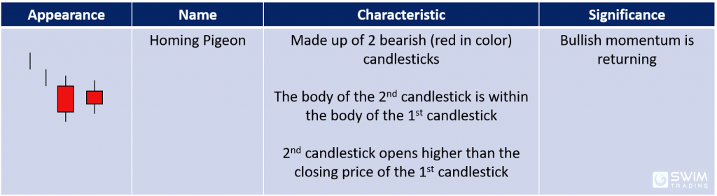 homing pigeon candlestick pattern appearance name characteristics significance