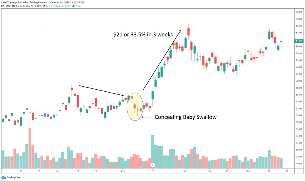 swim trading with concealing baby swallow candlestick pattern on chart of JD.com