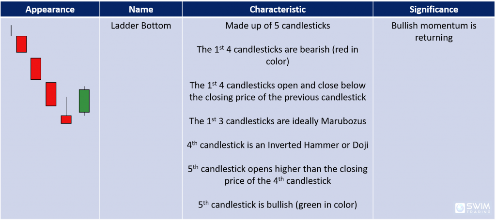 ladder bottom candlestick pattern appearance name characteristics significance