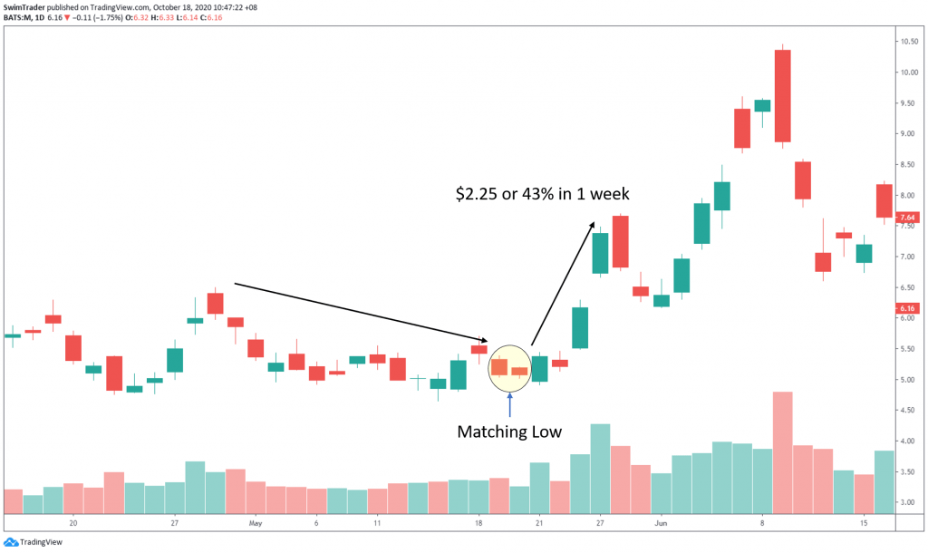 swim trading with matching low candlestick pattern on chart of Macys