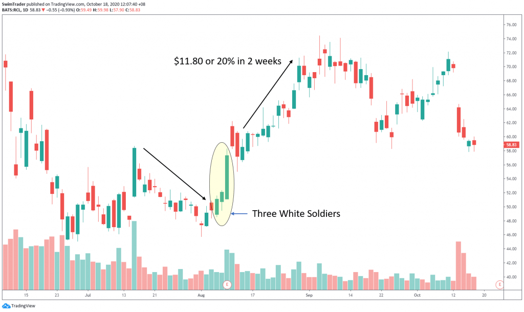 swing trading with three white soldiers candlestick pattern on chart of Royal Caribbean