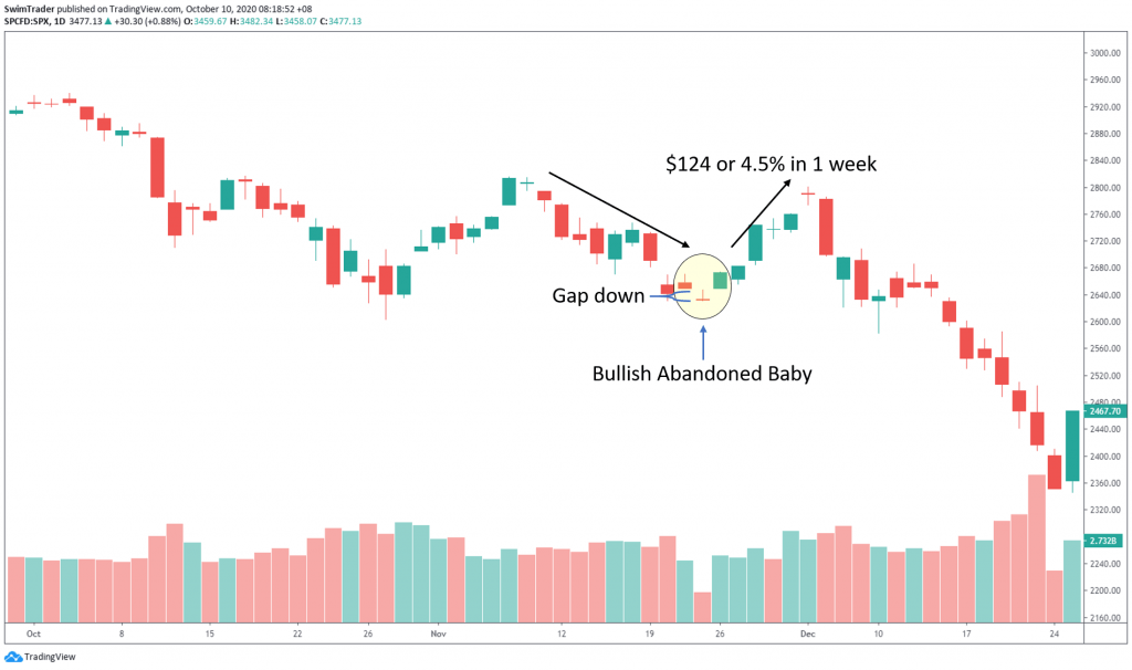swing trading with bullish abandoned baby candlestick pattern on chart of S&P500
