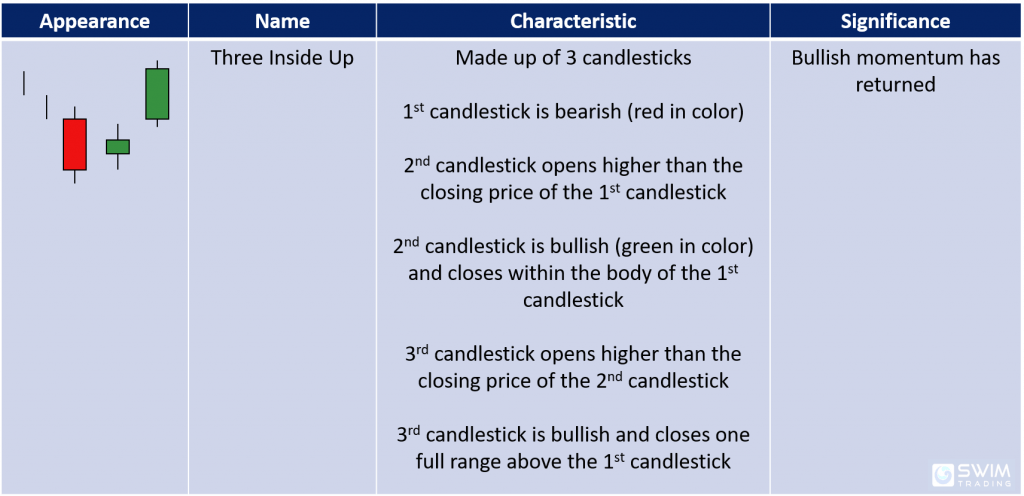 three inside up candlestick pattern appearance name characteristics significance