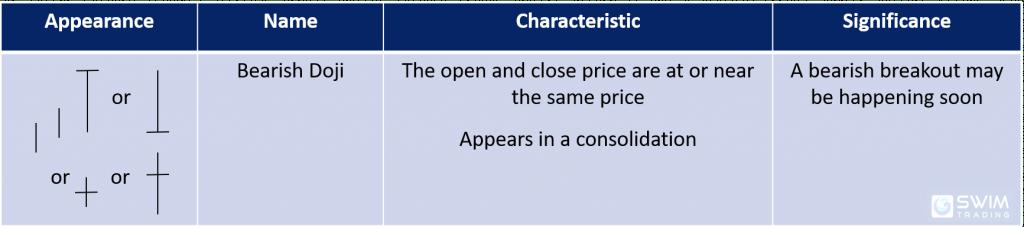 bearish doji candlestick pattern appearance name characteristics significance