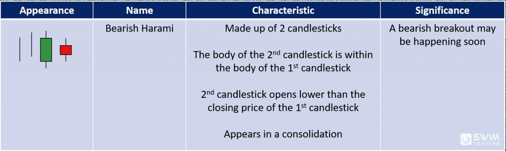 bearish harami candlestick pattern appearance name characteristics significance