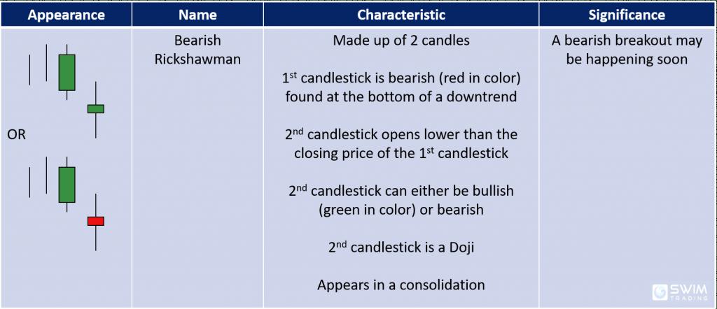 bearish rickshawman candlestick pattern appearance name characteristics significance
