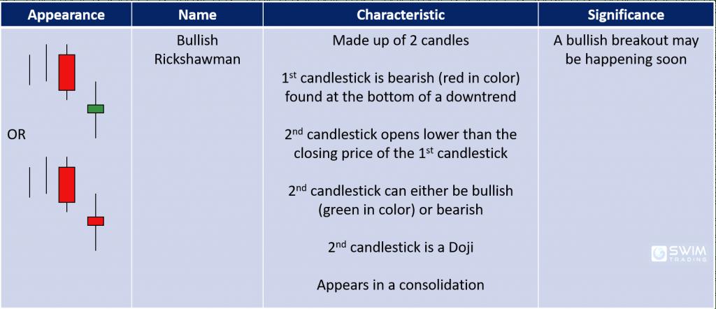 bullish rickshawman candlestick pattern appearance name characteristics significance