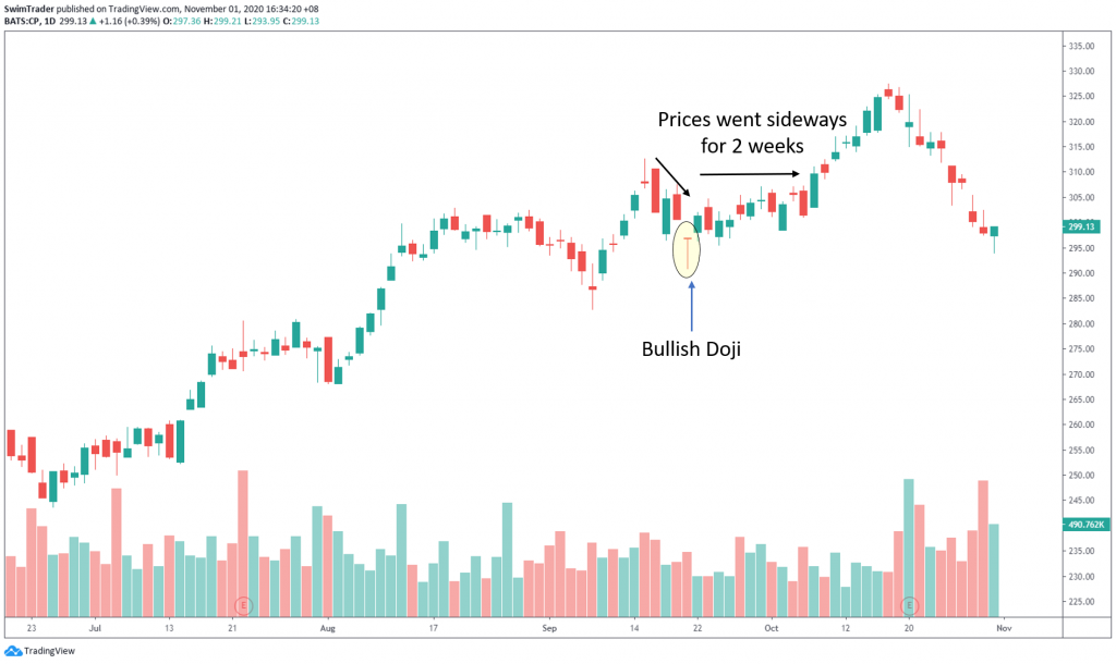 swim trading with bullish doji on the chart of CP