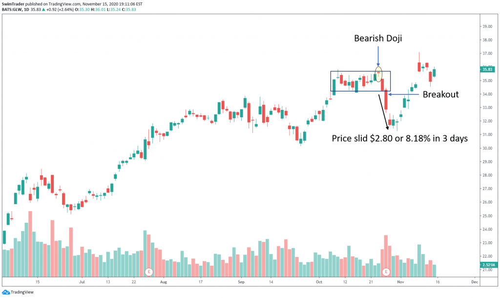 swim trading with bearish doji on chart of GLW