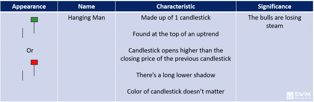 hanging man candlestick pattern appearance name characteristics significance