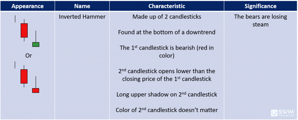 inverted hammer candlestick pattern appearance name characteristics significance