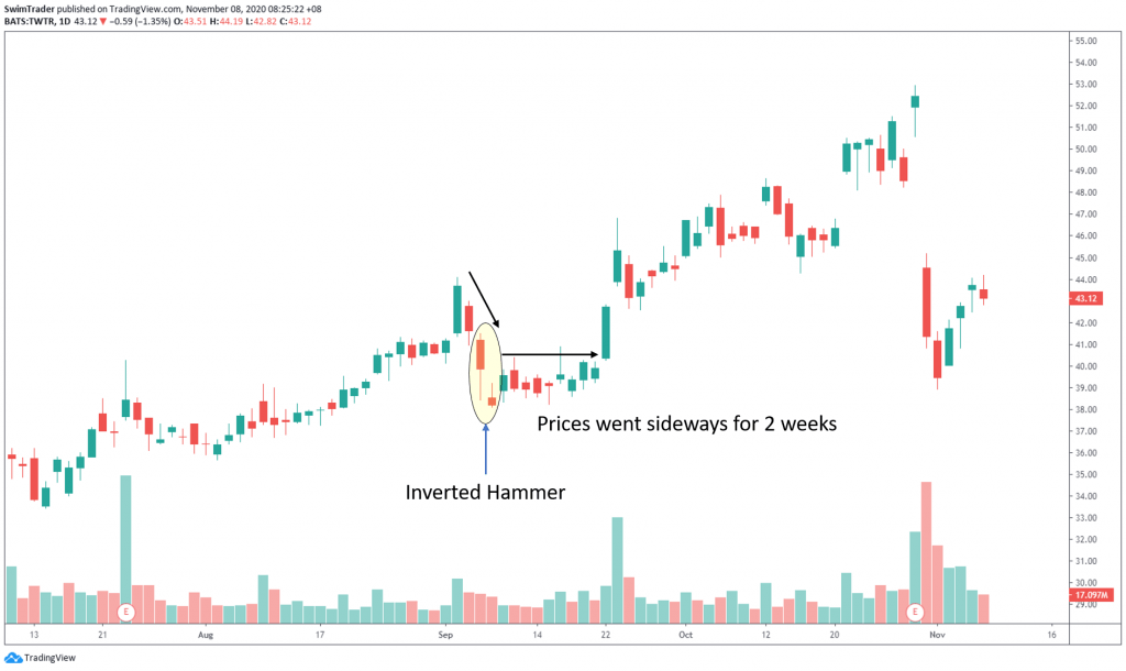 swim trading with inverted hammer on chart of TWTR