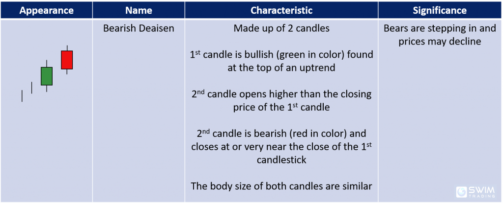 characteristics and significance of the bearish deaisen candlestick pattern