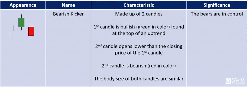 characteristics and significance of the bearish kicker candlestick pattern