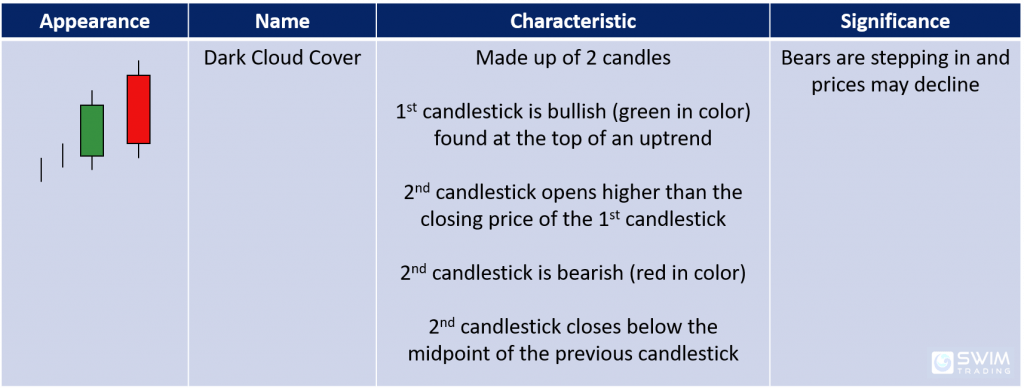 Characteristics and significance of the dark cloud cover bearish reversal candlestick pattern