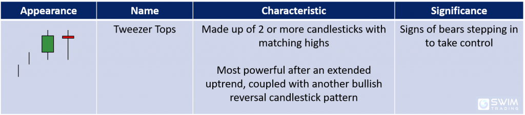 characteristics and significance of tweezer tops candlestick pattern