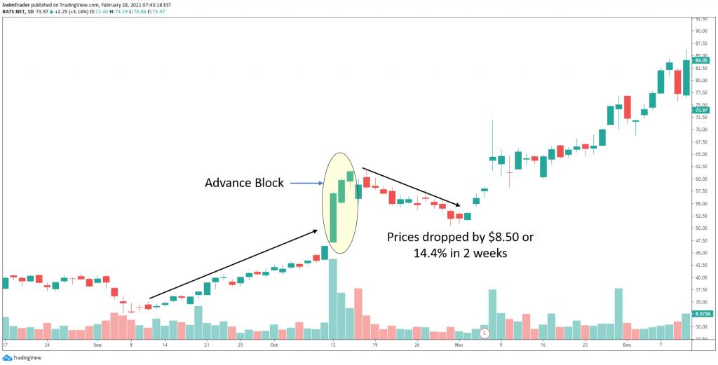Advance Block bearish reversal candlestick pattern on the chart of NET