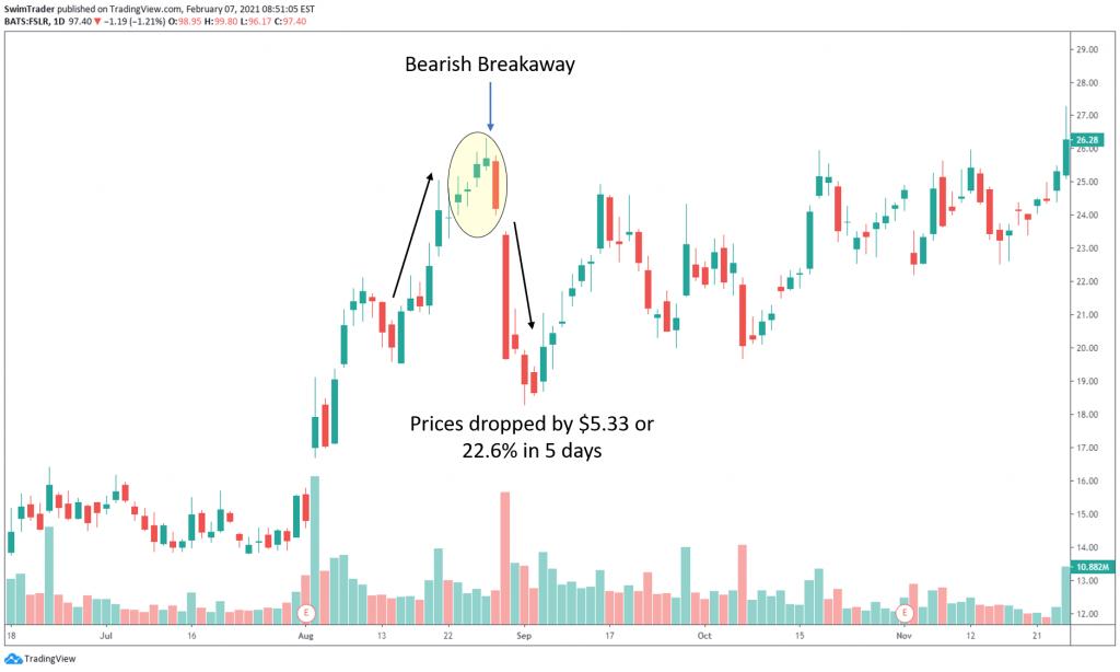 bearish breakaway bearish reversal candlestick pattern on the chart of FSLR