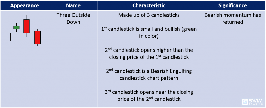 Characteristics and significance of the three outside down bearish reversal candlestick pattern