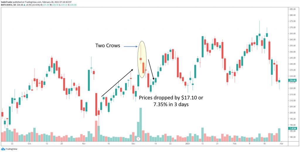 Two Crows bearish reversal candlestick pattern on chart of DOCU